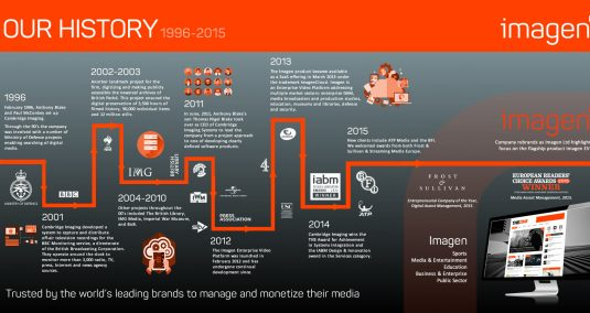Imagen's history infographic