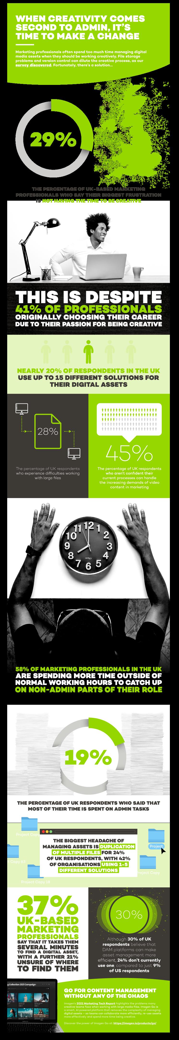 Creativity infographic report