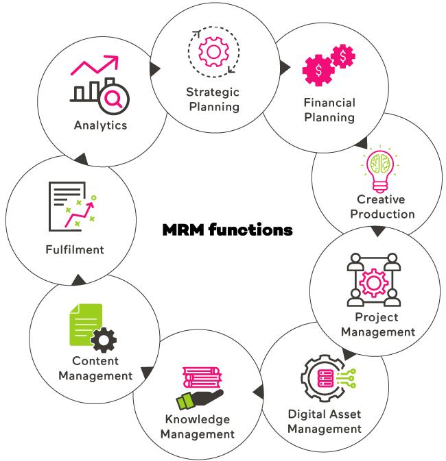 MRM functions
