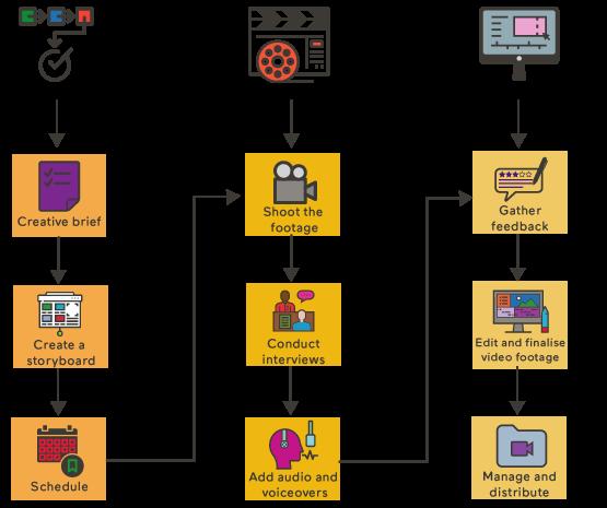 Production asset management platform