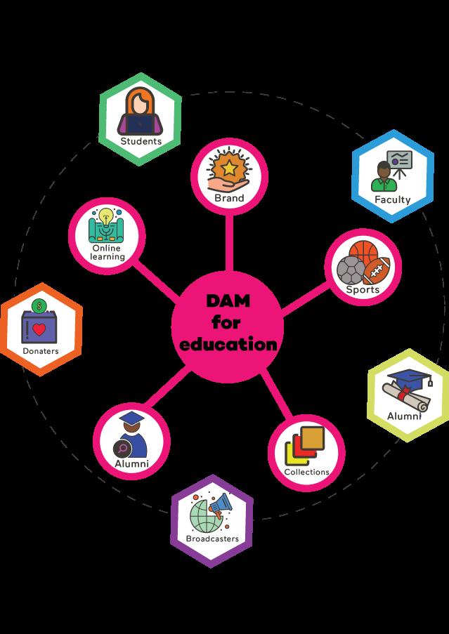 DAM for higher education